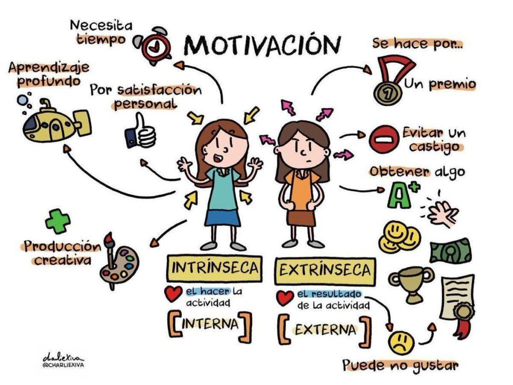 10 Ejemplos De Motivacion Interna